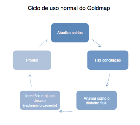 Ciclo de uso normal do Goldmap